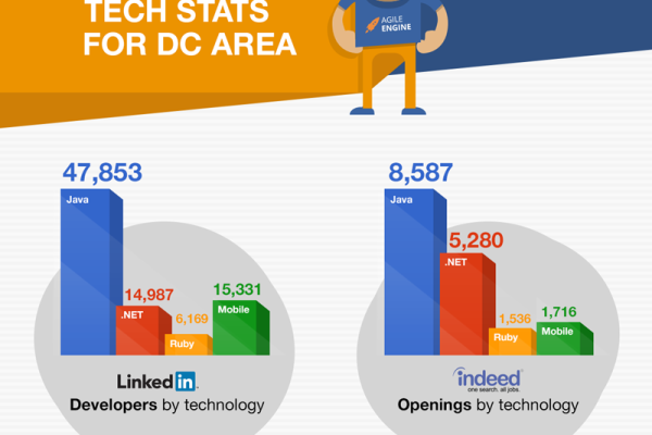 2014 DC AREA TECH STATS