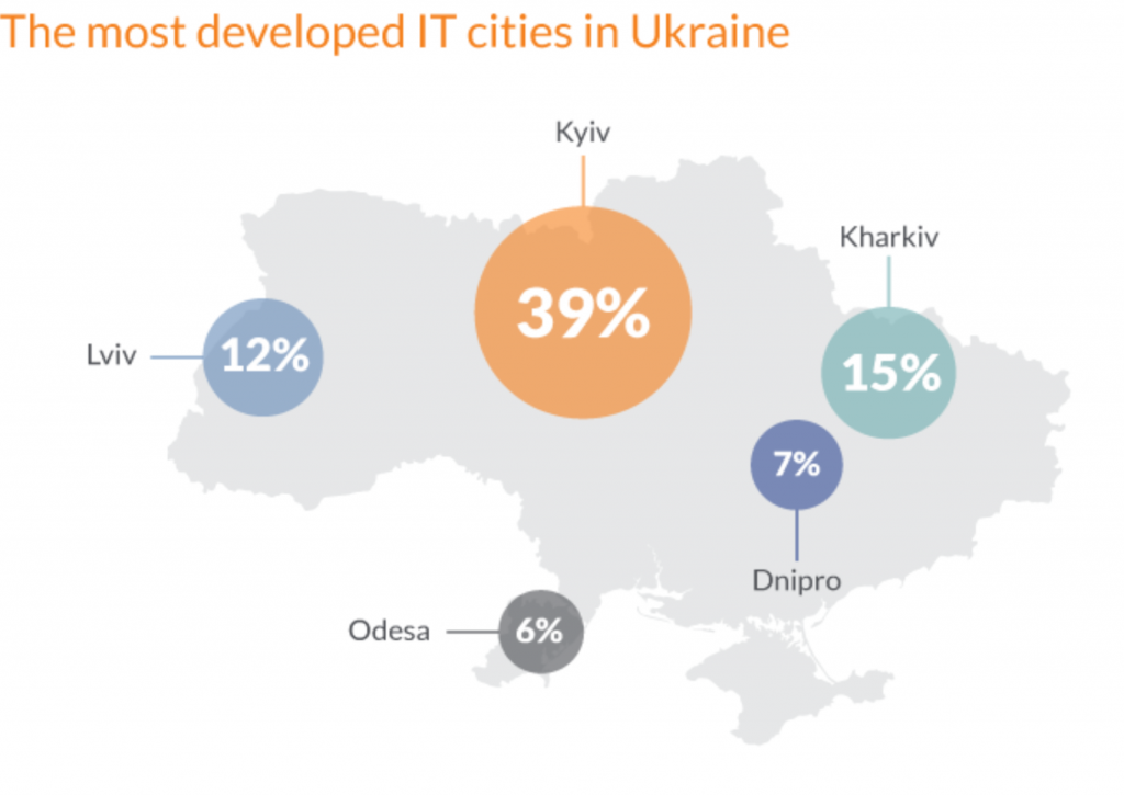 Outsourcing software development to Ukraine vs Bulgaria