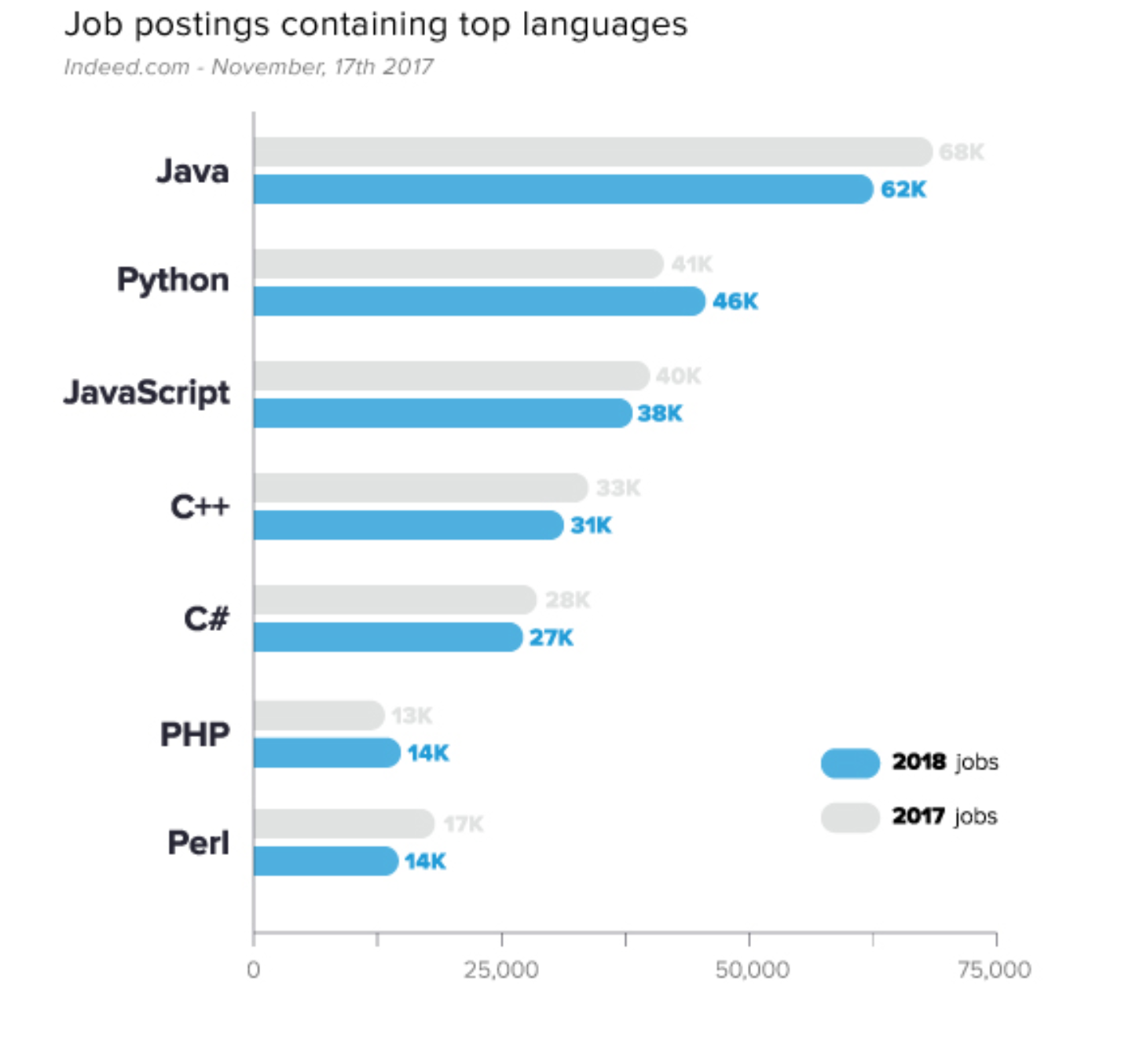 a a table featuring the percent of job postings containing top languages