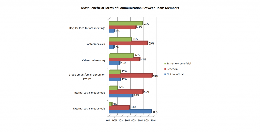 beneficial forms of communication